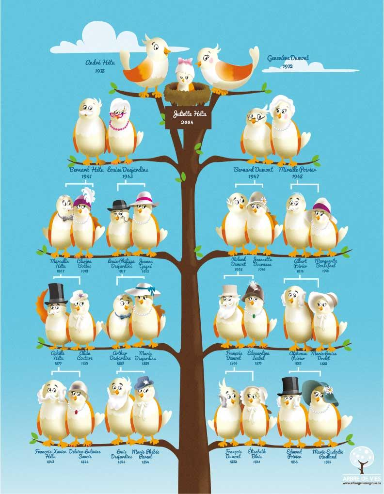 Arbres g n alogiques d coratifs pour enfants id e cadeau - Fabriquer un arbre genealogique original ...
