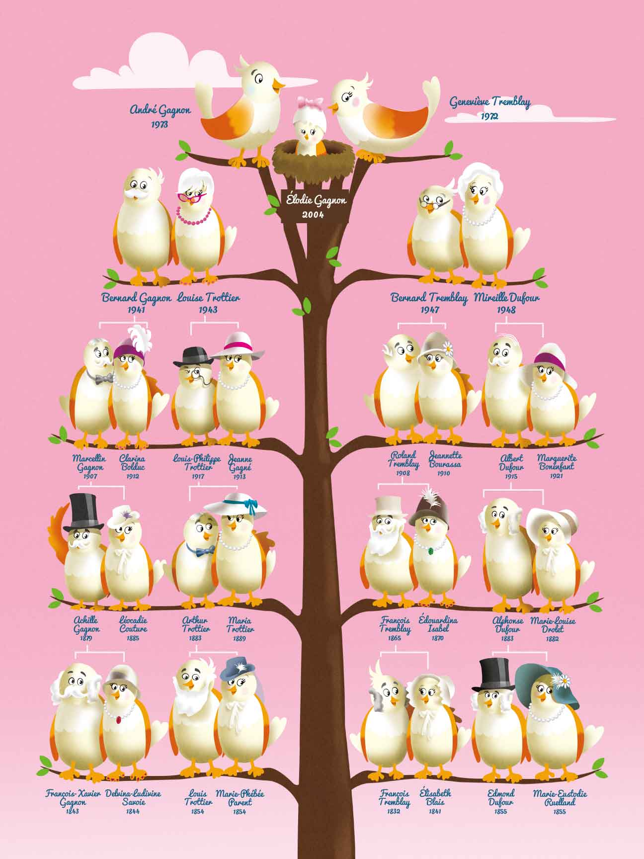 Arbres g n alogiques d coratifs pour enfants id e cadeau qu bec - Idee arbre genealogique original ...